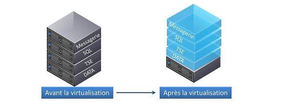 schéma virtualisation