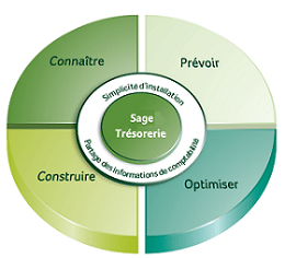 Sage 100 Trésorerie : un logiciel pour gérer sereinement sa trésorerie