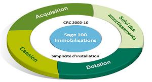 Sage 100 Immobilisations : un logiciel pour faciliter la gestion des immobilisations de son entreprise