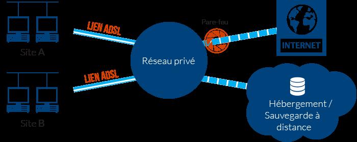 Schéma des liens ADSL