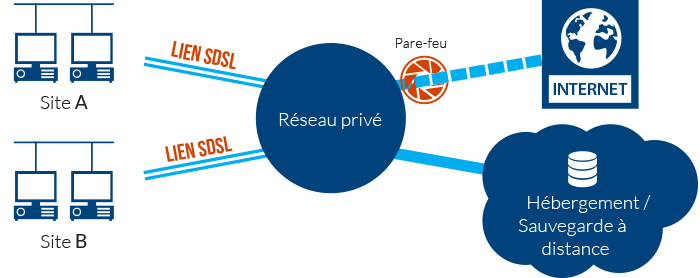 Schéma des liens SDSL